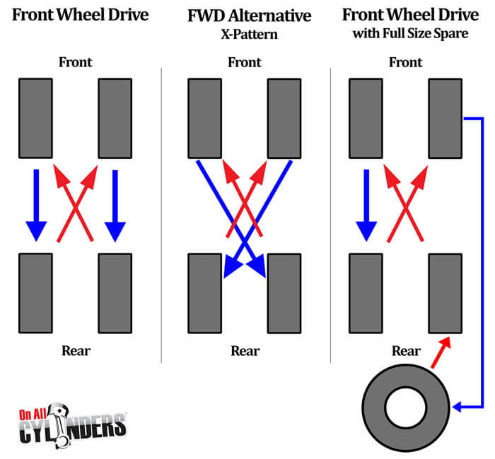 FWD Tyre Rotations Are Done By Independent Tyre Services Marlborough Ltd In Blenheim