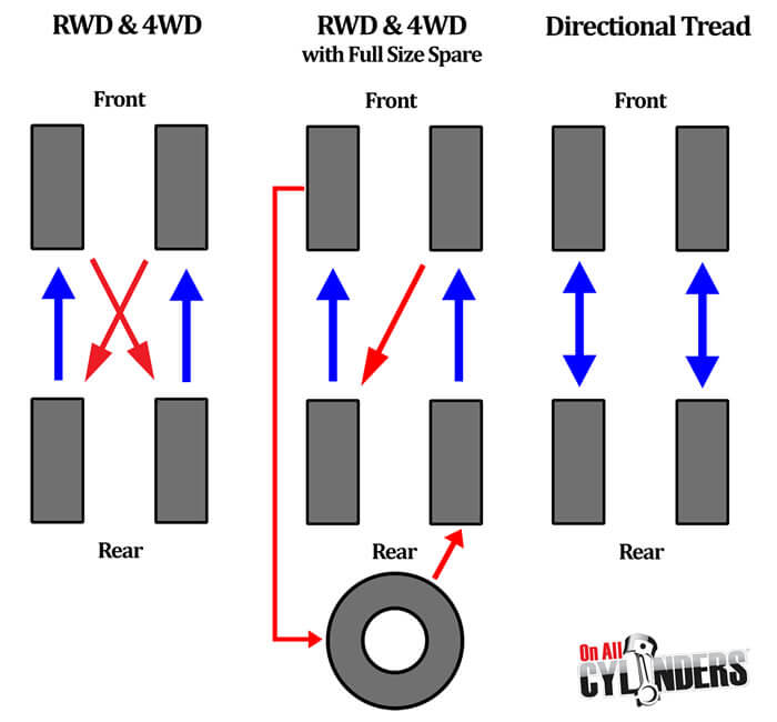 RWD And 4WD Tyre Rotations Are Done By Independent Tyre Services Marlborough Ltd In Blenheim